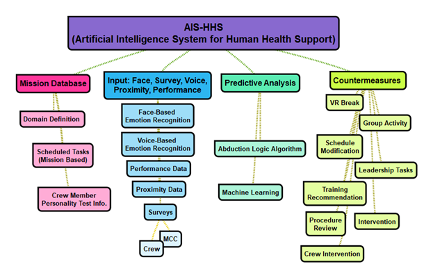 AI for human health support architecture diagram