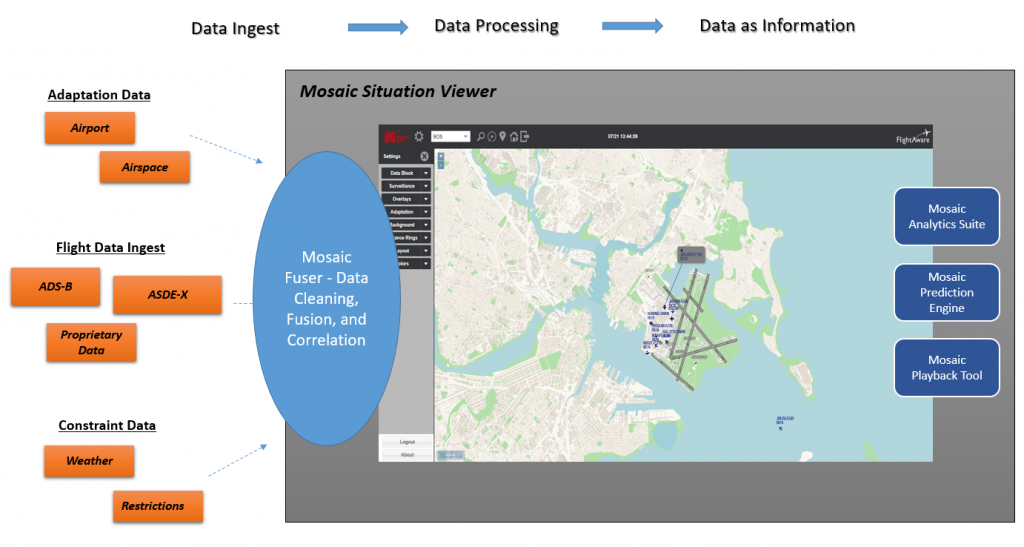 mosaic situation viewer graphic