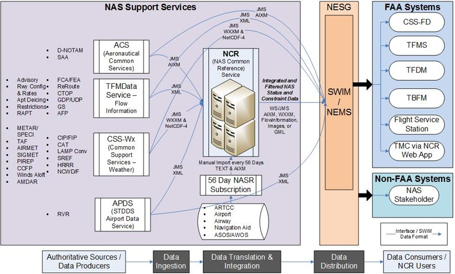 NCR Common Reference SOA diagram