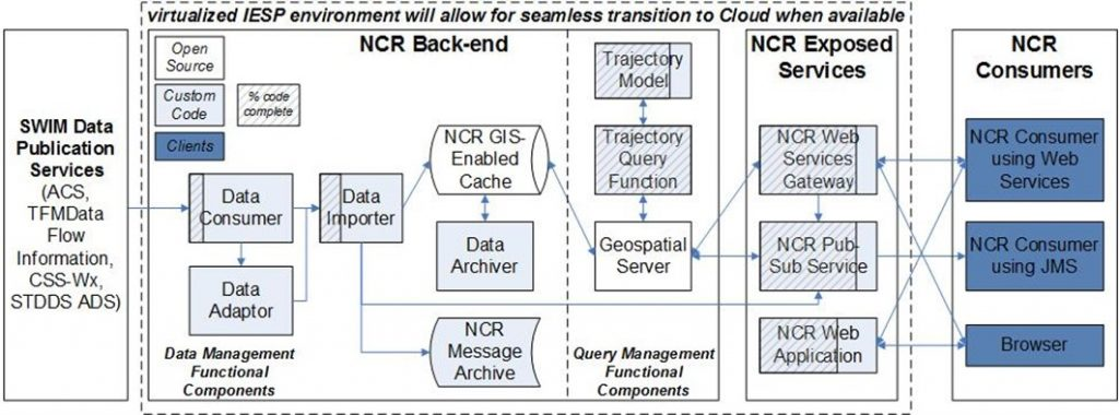 NCR common reference architecture diagram